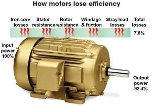 Houston Electric Motor Rewind